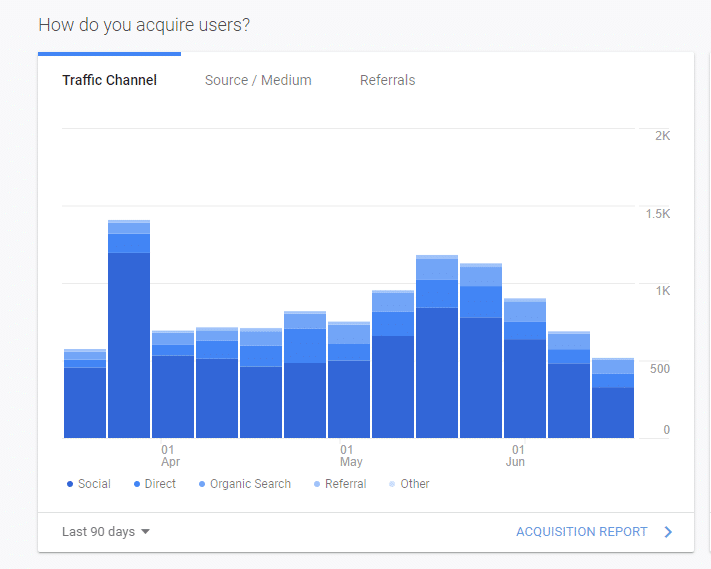 google analytics website traffic trends