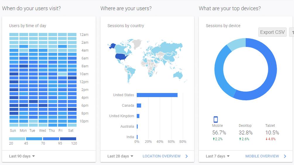 google metrics on analytics